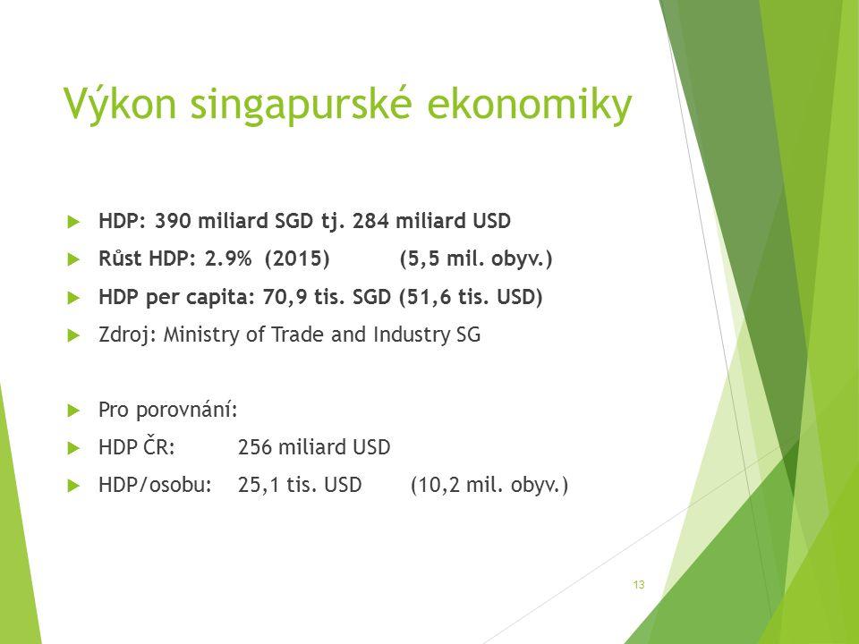 Výkon singapurské ekonomiky  HDP: 390 miliard SGD tj.