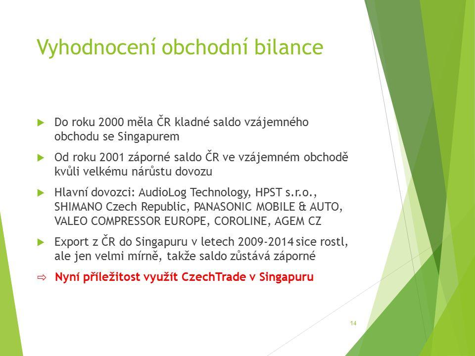 Vyhodnocení obchodní bilance 14