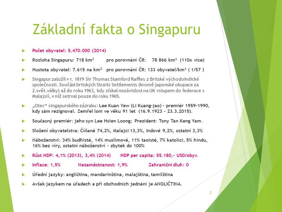 Základní fakta o Singapuru  Počet obyvatel: 5.470.000 (2014)  Rozloha Singapuru: 718 km 2 pro porovnání ČR: 78 866 km² (110x více)  Hustota obyvatel: 7.615 na km 2 pro porovnání ČR: 133 obyvatel/km² ( 1/57 )  Singapur založil v r.