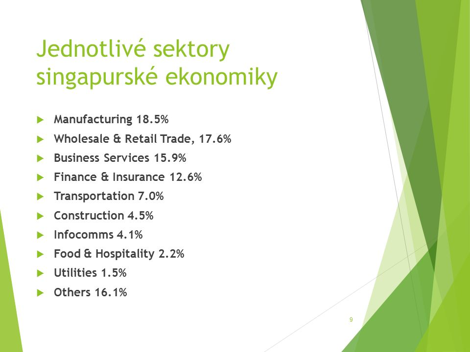 Jednotlivé sektory singapurské ekonomiky  Manufacturing 18.5%  Wholesale & Retail Trade, 17.6%  Business Services 15.9%  Finance & Insurance 12.6%