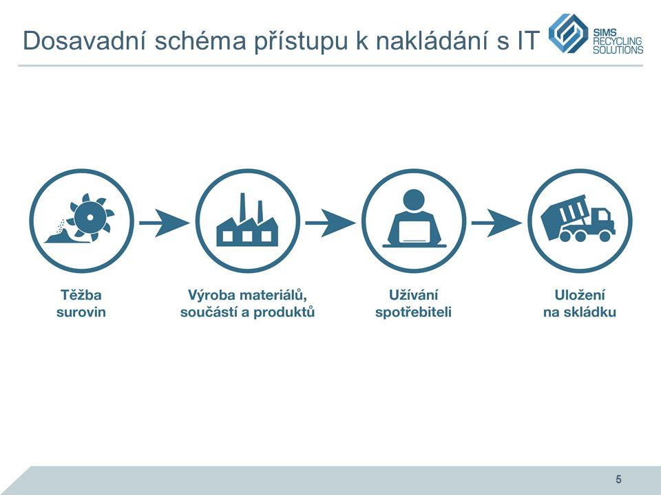 Dosavadní schéma přístupu k nakládání s IT 5
