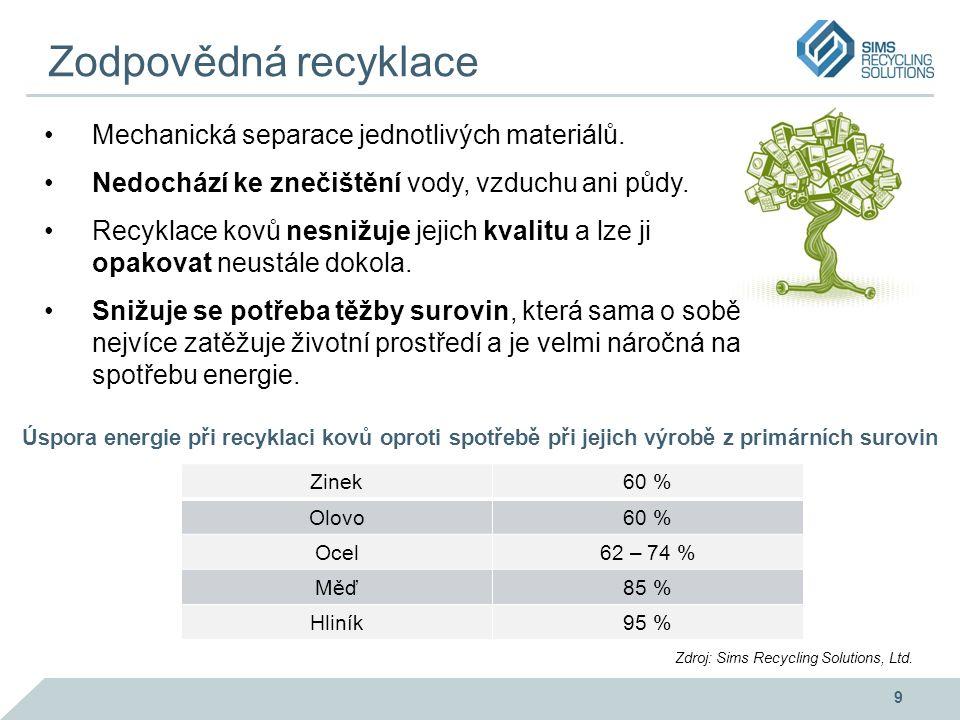 Zodpovědná recyklace Mechanická separace jednotlivých materiálů. Nedochází ke znečištění vody, vzduchu ani půdy. Recyklace kovů nesnižuje jejich kvali