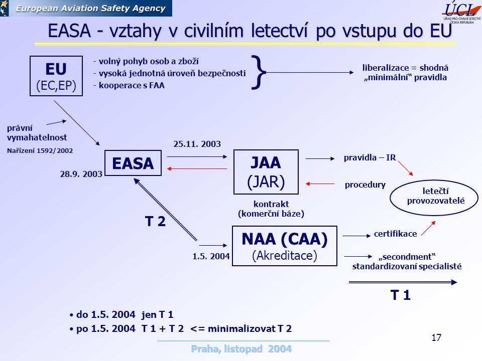 Praha, listopad 2004 17 EASA - vztahy v civilním letectví po vstupu do EU EU (EC,EP) EASA NAA (CAA) (Akreditace) JAA (JAR) 28.9.