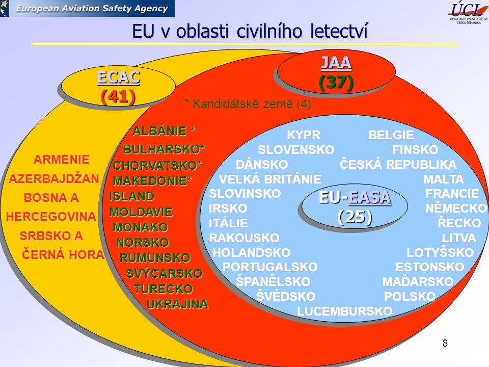 Praha, listopad 2004 8 ARMENIE ARMENIE AZERBAJDŽAN AZERBAJDŽAN BOSNA A HERCEGOVINA SRBSKO A ČERNÁ HORA ČERNÁ HORA ALBÁNIE * ALBÁNIE * BULHARSKO* BULHARSKO* CHORVATSKO* CHORVATSKO* MAKEDONIE* MAKEDONIE* ISLAND ISLAND MOLDAVIE MOLDAVIE MONAKO MONAKO NORSKO NORSKO RUMUNSKO RUMUNSKO SVÝCARSKO SVÝCARSKO TURECKO TURECKO UKRAJINA UKRAJINA KYPR BELGIE SLOVENSKO FINSKO KYPR BELGIE SLOVENSKO FINSKO DÁNSKO ČESKÁ REPUBLIKA DÁNSKO ČESKÁ REPUBLIKA VELKÁ BRITÁNIE MALTA SLOVINSKO FRANCIE VELKÁ BRITÁNIE MALTA SLOVINSKO FRANCIE IRSKO NĚMECKO ITÁLIE ŘECKO RAKOUSKO LITVA HOLANDSKO LOTYŠSKO HOLANDSKO LOTYŠSKO PORTUGALSKO ESTONSKO PORTUGALSKO ESTONSKO ŠPANĚLSKO MAĎARSKO ŠPANĚLSKO MAĎARSKO ŠVÉDSKO POLSKO ŠVÉDSKO POLSKO LUCEMBURSKO LUCEMBURSKO ECAC (41) (41) JAA (37) (37) EU-EASA EASA (25) EU-EASA EASA (25) * Kandidátské země (4) EU v oblasti civilního letectví