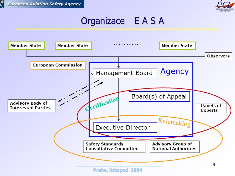 Praha, listopad 2004 9 Member State Observers ………. Management Board European Commission Executive Director Advisory Body of Interested Parties Safety