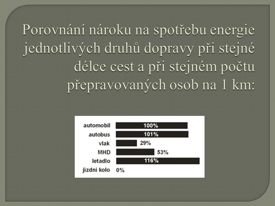 Porovnání nároku na spotřebu energie jednotlivých druhů dopravy při stejné délce cest a při stejném počtu přepravovaných osob na 1 km: