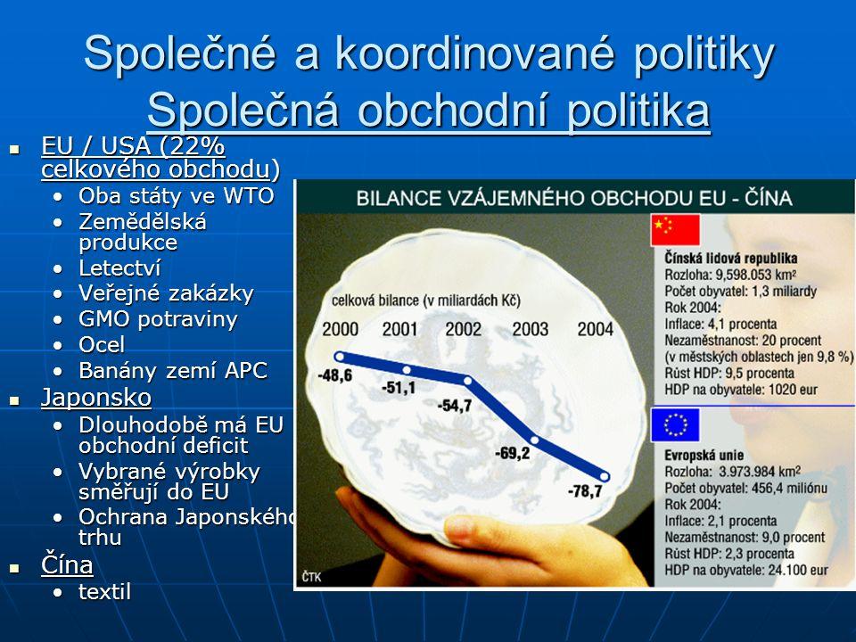 Společné a koordinované politiky Společná obchodní politika EU / USA (22% celkového obchodu) EU / USA (22% celkového obchodu) Oba státy ve WTOOba státy ve WTO Zemědělská produkceZemědělská produkce LetectvíLetectví Veřejné zakázkyVeřejné zakázky GMO potravinyGMO potraviny OcelOcel Banány zemí APCBanány zemí APC Japonsko Japonsko Dlouhodobě má EU obchodní deficitDlouhodobě má EU obchodní deficit Vybrané výrobky směřují do EUVybrané výrobky směřují do EU Ochrana Japonského trhuOchrana Japonského trhu Čína Čína textiltextil