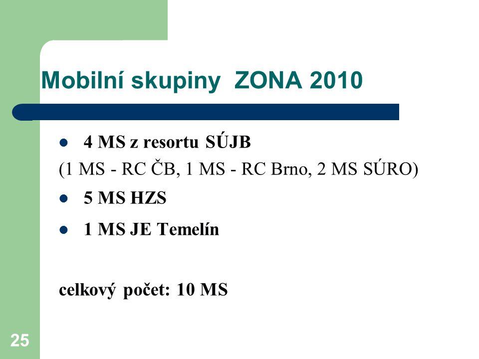 25 Mobilní skupiny ZONA 2010 4 MS z resortu SÚJB (1 MS - RC ČB, 1 MS - RC Brno, 2 MS SÚRO) 5 MS HZS 1 MS JE Temelín celkový počet: 10 MS