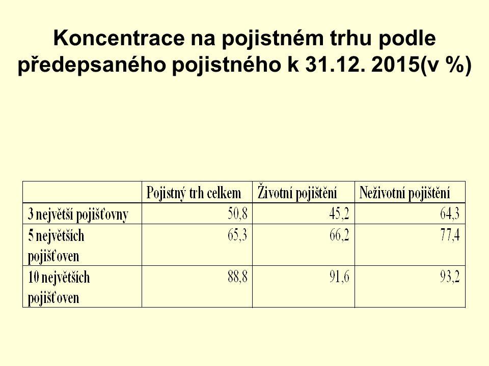 Koncentrace na pojistném trhu podle předepsaného pojistného k 31.12. 2015(v %)