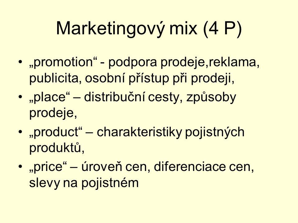 """Marketingový mix (4 P) """"promotion"""" - podpora prodeje,reklama, publicita, osobní přístup při prodeji, """"place"""" – distribuční cesty, způsoby prodeje, """"pr"""