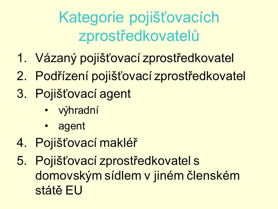 Kategorie pojišťovacích zprostředkovatelů 1.Vázaný pojišťovací zprostředkovatel 2.Podřízení pojišťovací zprostředkovatel 3.Pojišťovací agent výhradní agent 4.Pojišťovací makléř 5.Pojišťovací zprostředkovatel s domovským sídlem v jiném členském státě EU