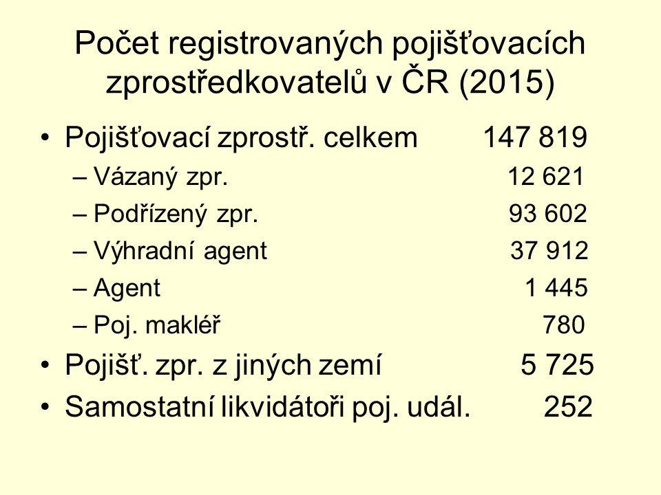 Počet registrovaných pojišťovacích zprostředkovatelů v ČR (2015) Pojišťovací zprostř. celkem 147 819 –Vázaný zpr. 12 621 –Podřízený zpr. 93 602 –Výhra