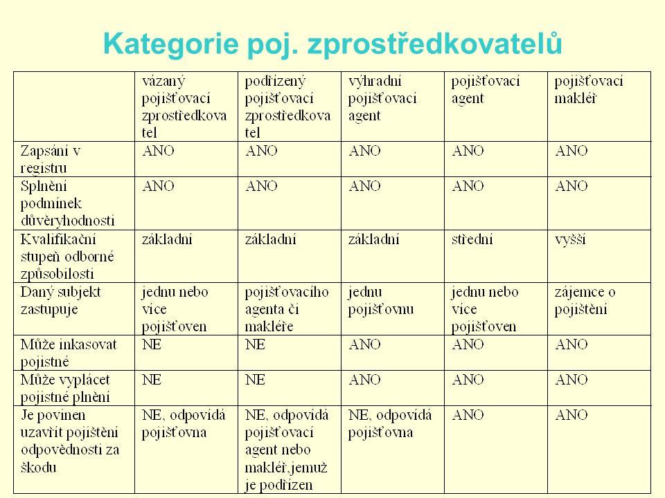 Kategorie poj. zprostředkovatelů