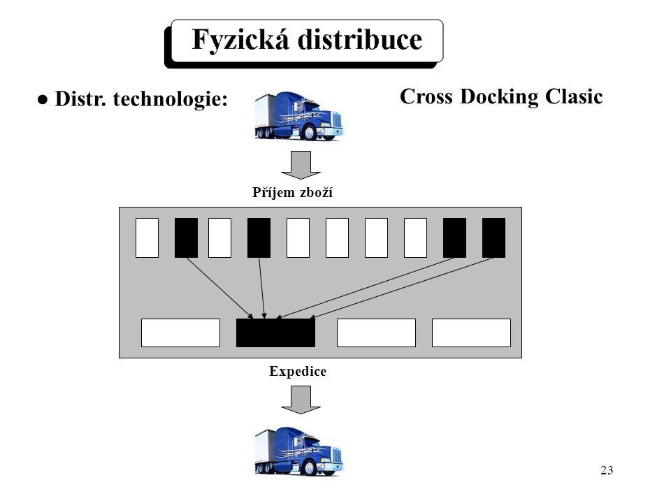 23 Příjem zboží Expedice Cross Docking Clasic ● Distr. technologie: