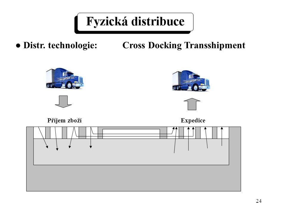 24 Příjem zbožíExpedice Cross Docking Transshipment● Distr. technologie: