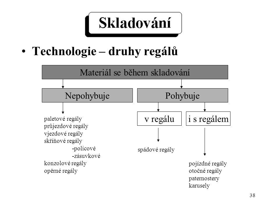 38 Technologie – druhy regálů Materiál se během skladování NepohybujePohybuje v regálui s regálem pojízdné regály otočné regály paternostery karusely