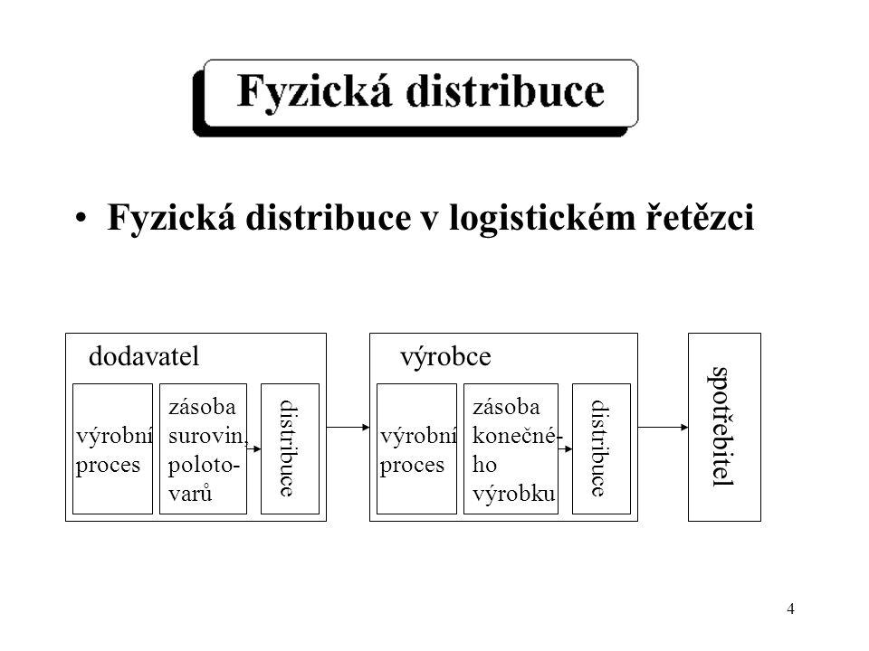 4 Fyzická distribuce v logistickém řetězci zásoba surovin, poloto- varů výrobní proces distribuce dodavatel zásoba konečné- ho výrobku výrobní proces distribuce výrobce spotřebitel