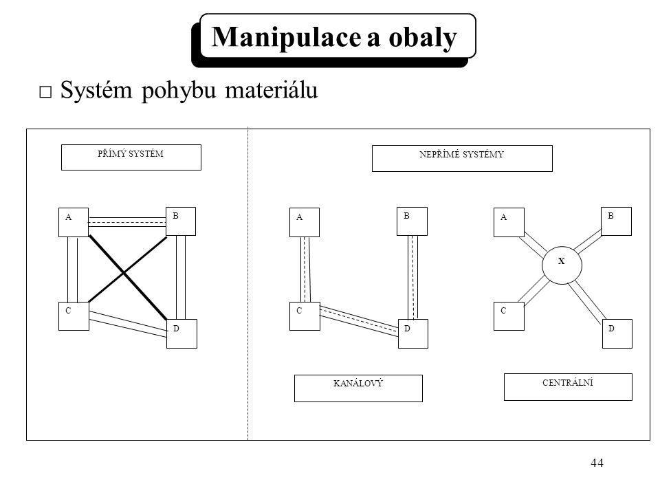 44 A C B D A C B D A C B D PŘÍMÝ SYSTÉM NEPŘÍMÉ SYSTÉMY KANÁLOVÝ CENTRÁLNÍ X □ Systém pohybu materiálu Manipulace a obaly