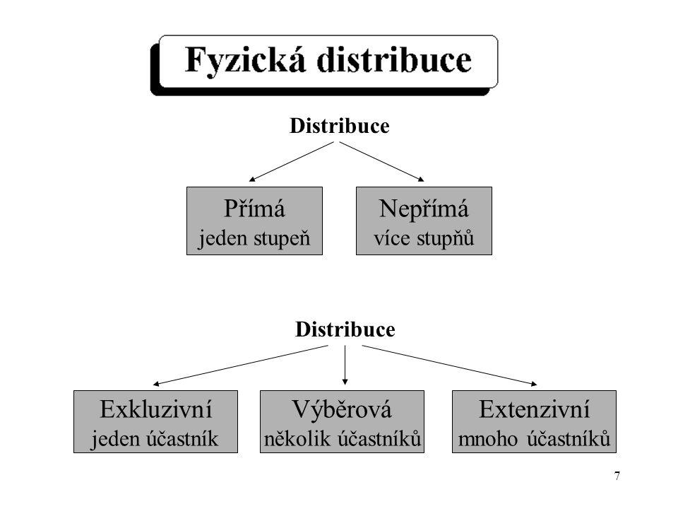 7 Přímá jeden stupeň Extenzivní mnoho účastníků Nepřímá více stupňů Výběrová několik účastníků Exkluzivní jeden účastník Distribuce