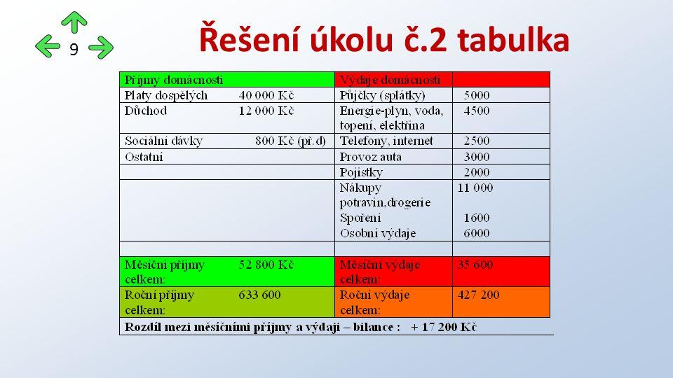 Řešení úkolu č.2 tabulka 9