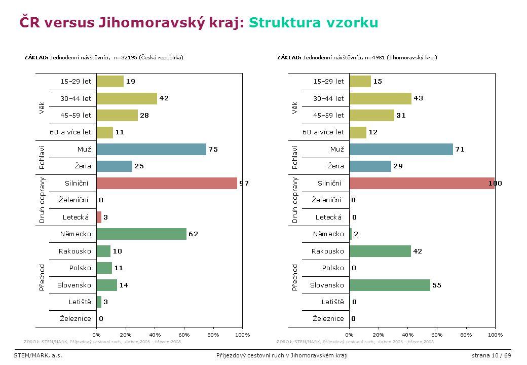 STEM/MARK, a.s.Příjezdový cestovní ruch v Jihomoravském krajistrana 10 / 69 ČR versus Jihomoravský kraj: Struktura vzorku