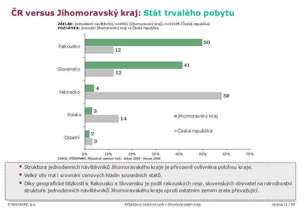 STEM/MARK, a.s.Příjezdový cestovní ruch v Jihomoravském krajistrana 11 / 69  Struktura jednodenních návštěvníků Jihomoravského kraje je přirozeně ovl