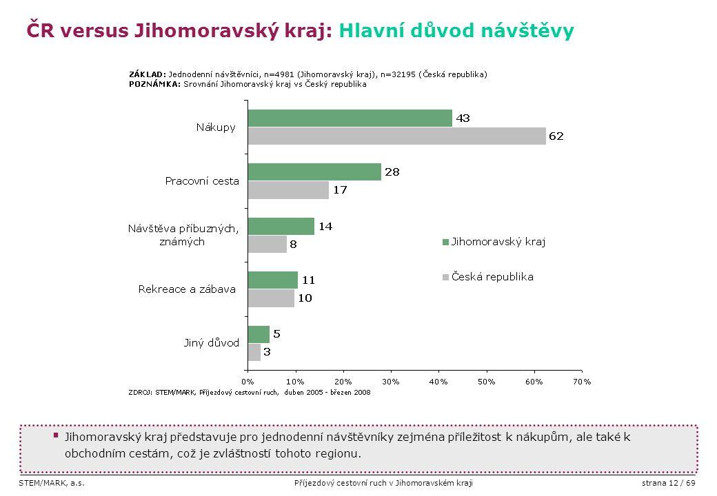 STEM/MARK, a.s.Příjezdový cestovní ruch v Jihomoravském krajistrana 12 / 69  Jihomoravský kraj představuje pro jednodenní návštěvníky zejména příleži