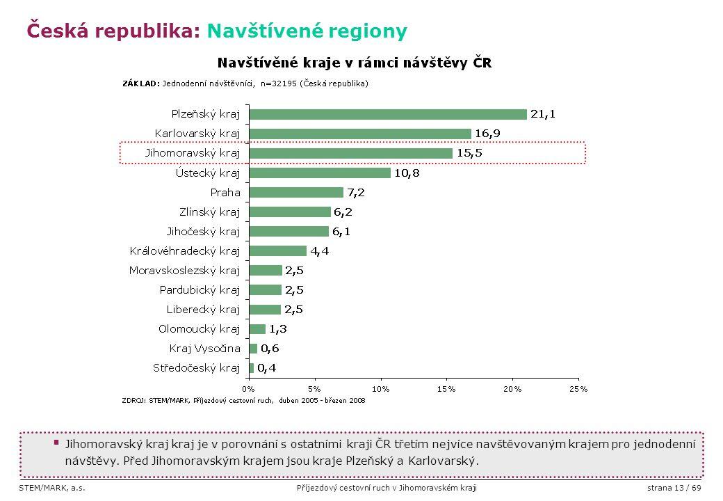 STEM/MARK, a.s.Příjezdový cestovní ruch v Jihomoravském krajistrana 13 / 69  Jihomoravský kraj kraj je v porovnání s ostatními kraji ČR třetím nejvíc