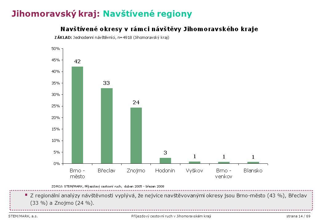 STEM/MARK, a.s.Příjezdový cestovní ruch v Jihomoravském krajistrana 14 / 69  Z regionální analýzy návštěvnosti vyplývá, že nejvíce navštěvovanými okr