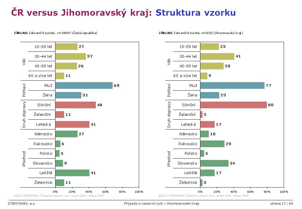 STEM/MARK, a.s.Příjezdový cestovní ruch v Jihomoravském krajistrana 17 / 69 ČR versus Jihomoravský kraj: Struktura vzorku
