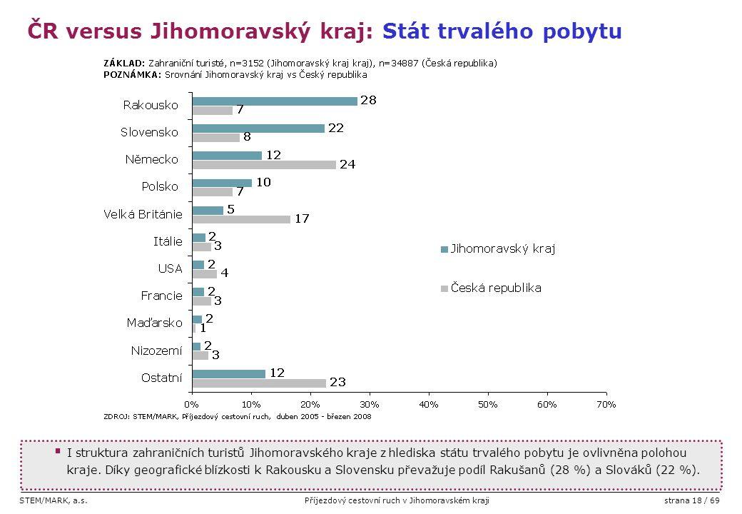 STEM/MARK, a.s.Příjezdový cestovní ruch v Jihomoravském krajistrana 18 / 69  I struktura zahraničních turistů Jihomoravského kraje z hlediska státu t