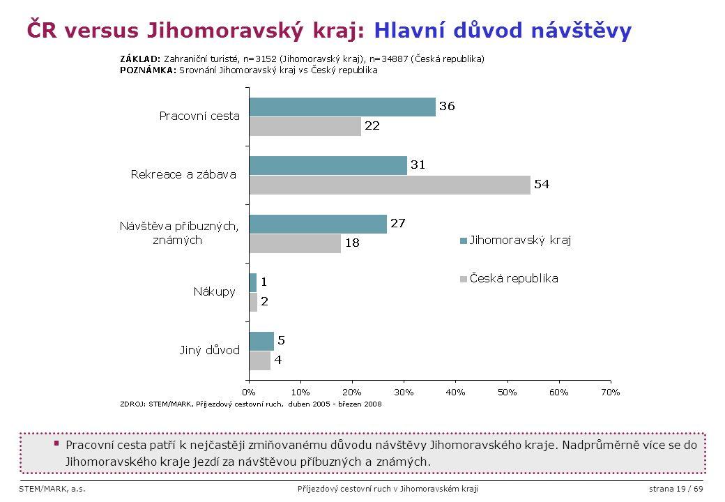 STEM/MARK, a.s.Příjezdový cestovní ruch v Jihomoravském krajistrana 19 / 69  Pracovní cesta patří k nejčastěji zmiňovanému důvodu návštěvy Jihomoravs