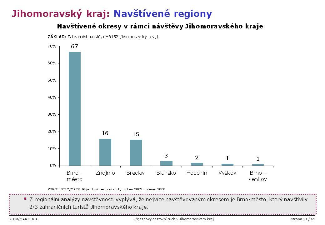 STEM/MARK, a.s.Příjezdový cestovní ruch v Jihomoravském krajistrana 21 / 69  Z regionální analýzy návštěvnosti vyplývá, že nejvíce navštěvovaným okre