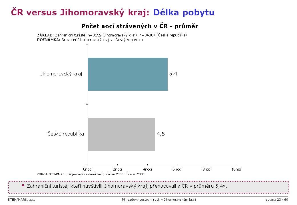 STEM/MARK, a.s.Příjezdový cestovní ruch v Jihomoravském krajistrana 23 / 69  Zahraniční turisté, kteří navštívili Jihomoravský kraj, přenocovali v ČR