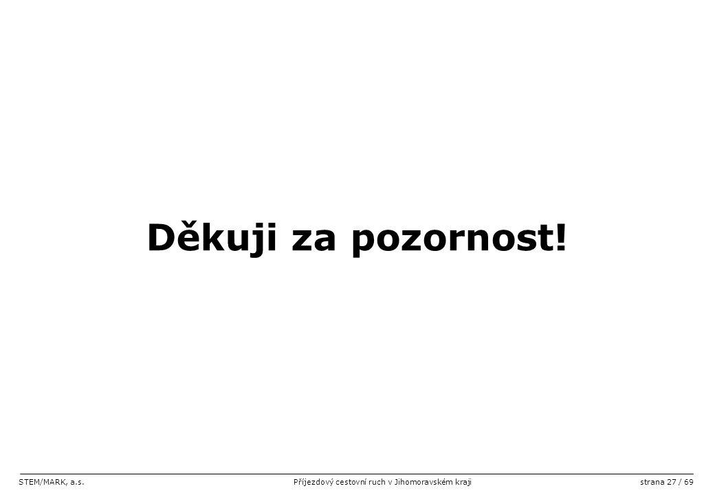 STEM/MARK, a.s.Příjezdový cestovní ruch v Jihomoravském krajistrana 27 / 69 Děkuji za pozornost!