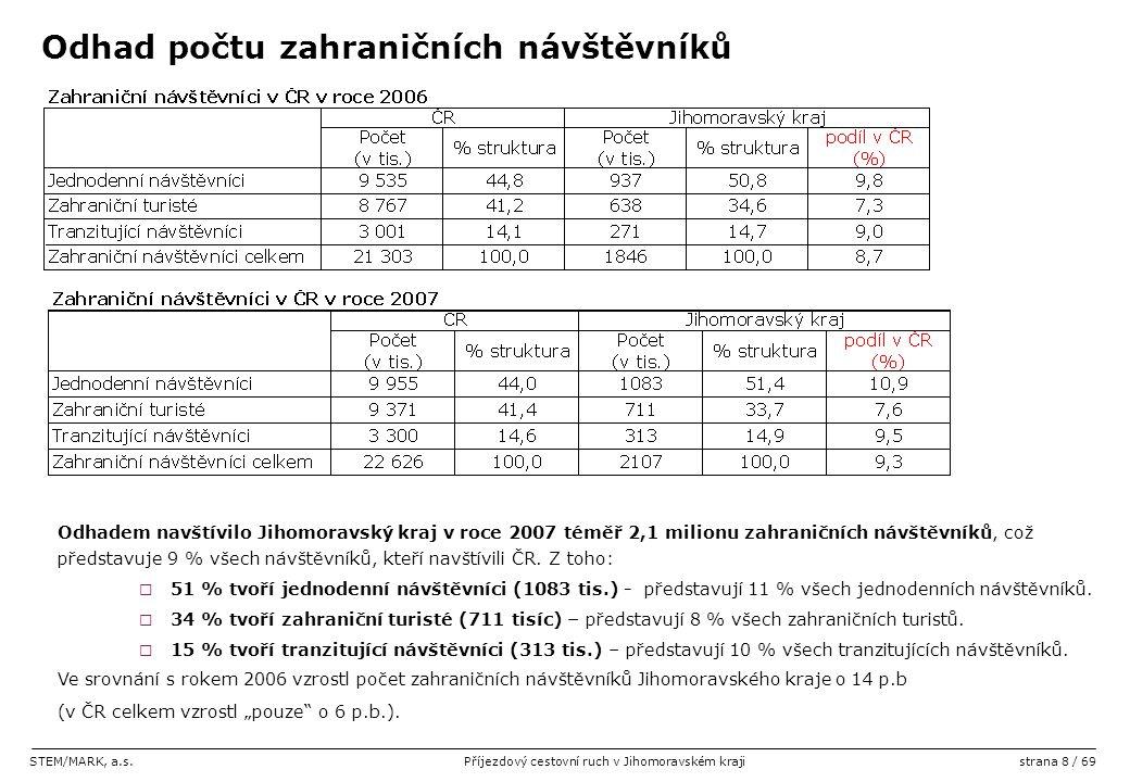 STEM/MARK, a.s.Příjezdový cestovní ruch v Jihomoravském krajistrana 8 / 69 Odhad počtu zahraničních návštěvníků Odhadem navštívilo Jihomoravský kraj v