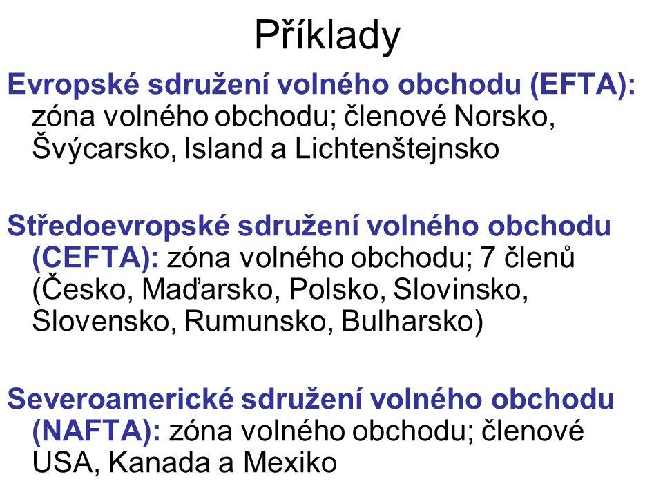 Příklady Evropské sdružení volného obchodu (EFTA): zóna volného obchodu; členové Norsko, Švýcarsko, Island a Lichtenštejnsko Středoevropské sdružení volného obchodu (CEFTA): zóna volného obchodu; 7 členů (Česko, Maďarsko, Polsko, Slovinsko, Slovensko, Rumunsko, Bulharsko) Severoamerické sdružení volného obchodu (NAFTA): zóna volného obchodu; členové USA, Kanada a Mexiko