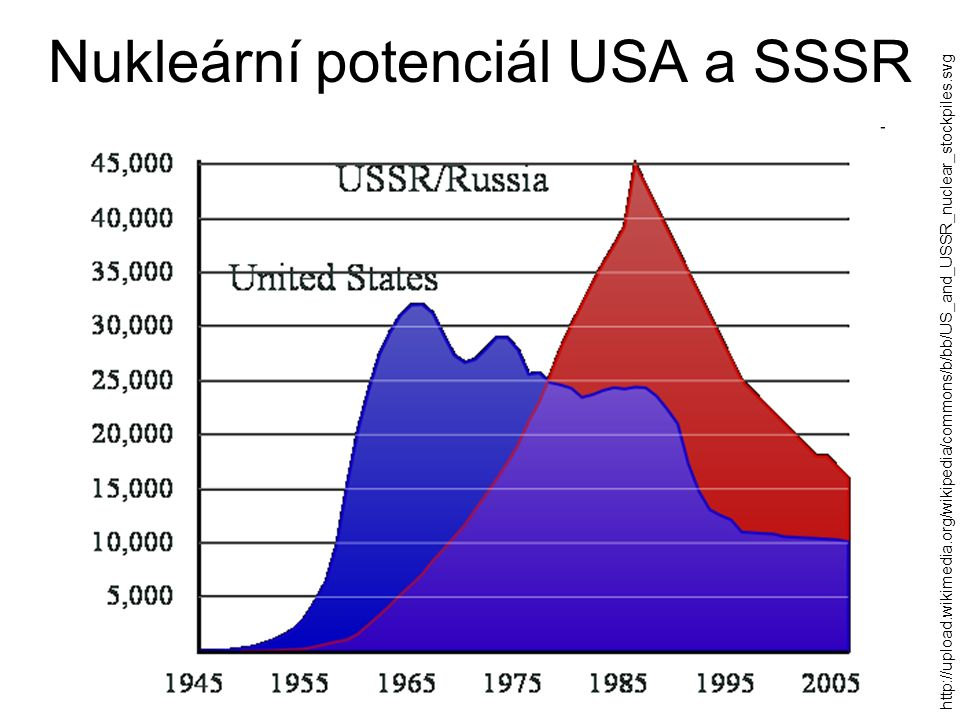 Nukleární potenciál USA a SSSR http://upload.wikimedia.org/wikipedia/commons/b/bb/US_and_USSR_nuclear_stockpiles.svg