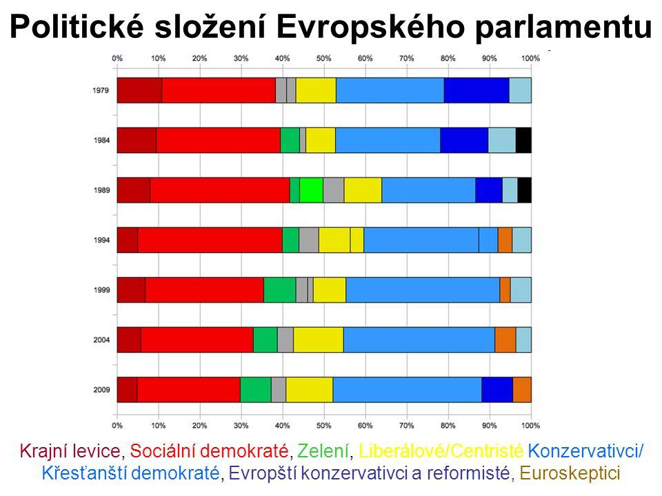 Politické složení Evropského parlamentu Krajní levice, Sociální demokraté, Zelení, Liberálové/Centristé Konzervativci/ Křesťanští demokraté, Evropští konzervativci a reformisté, Euroskeptici