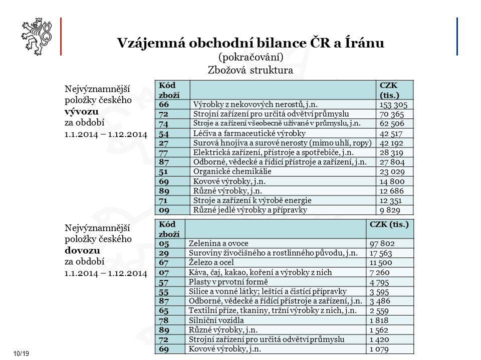 Vzájemná obchodní bilance ČR a Íránu (pokračování) Zbožová struktura 10/19 Kód zboží CZK (tis.) 66Výrobky z nekovových nerostů, j.n.153 305 72Strojní zařízení pro určitá odvětví průmyslu70 365 74 Stroje a zařízení všeobecně užívané v průmyslu, j.n.
