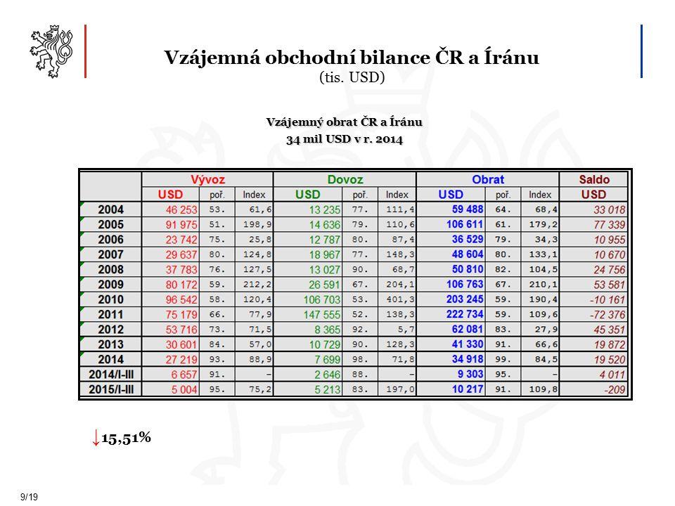 Vzájemná obchodní bilance ČR a Íránu (tis. USD) 9/19 Vzájemný obrat ČR a Íránu 34 mil USD v r.