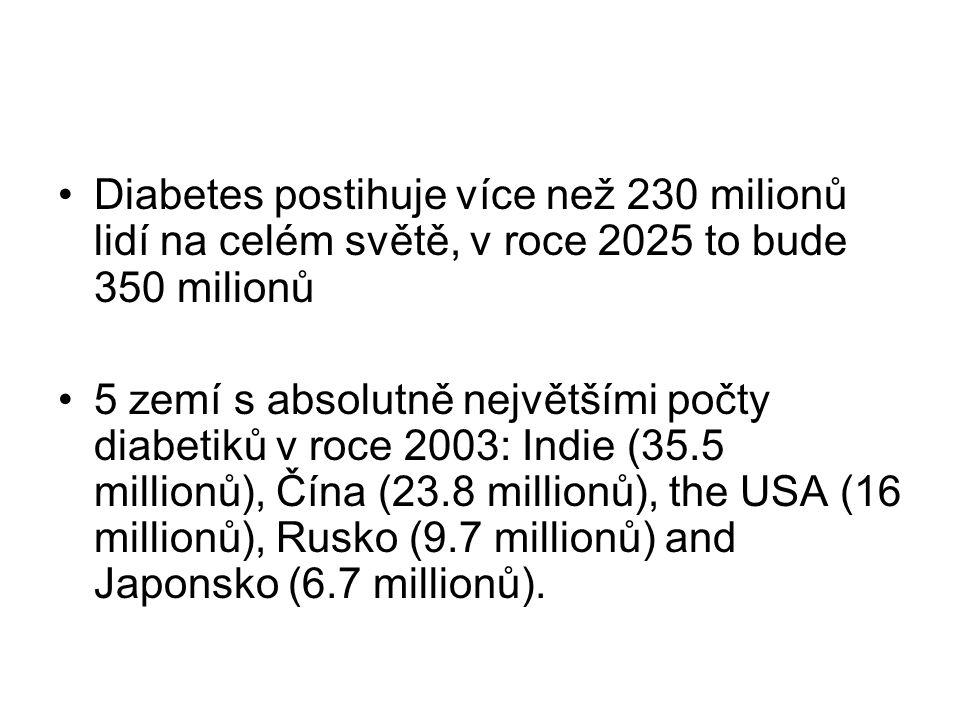 Diabetes postihuje více než 230 milionů lidí na celém světě, v roce 2025 to bude 350 milionů 5 zemí s absolutně největšími počty diabetiků v roce 2003: Indie (35.5 millionů), Čína (23.8 millionů), the USA (16 millionů), Rusko (9.7 millionů) and Japonsko (6.7 millionů).