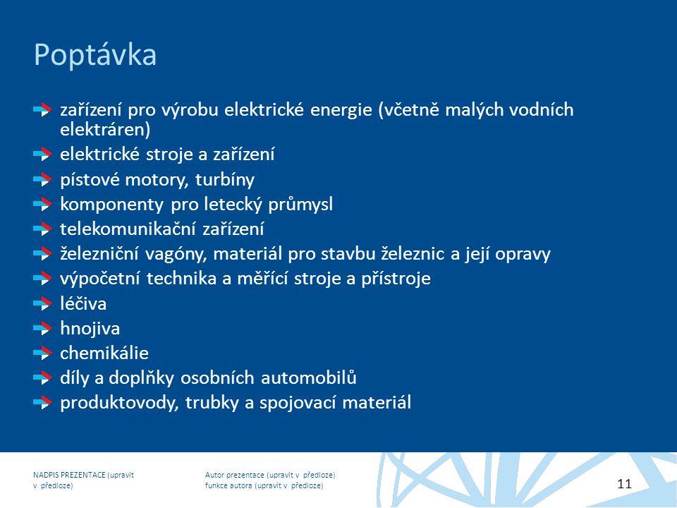 Autor prezentace (upravit v předloze) funkce autora (upravit v předloze) NADPIS PREZENTACE (upravit v předloze) 11 Poptávka zařízení pro výrobu elektrické energie (včetně malých vodních elektráren) elektrické stroje a zařízení pístové motory, turbíny komponenty pro letecký průmysl telekomunikační zařízení železniční vagóny, materiál pro stavbu železnic a její opravy výpočetní technika a měřící stroje a přístroje léčiva hnojiva chemikálie díly a doplňky osobních automobilů produktovody, trubky a spojovací materiál