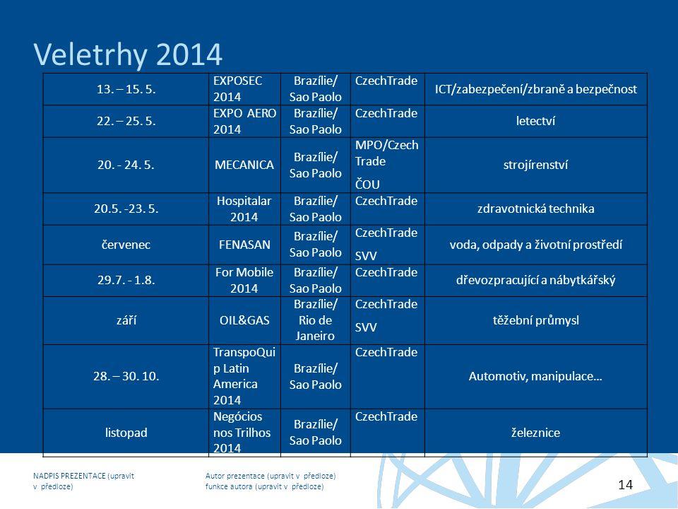 Autor prezentace (upravit v předloze) funkce autora (upravit v předloze) NADPIS PREZENTACE (upravit v předloze) 14 Veletrhy 2014 13. – 15. 5. EXPOSEC