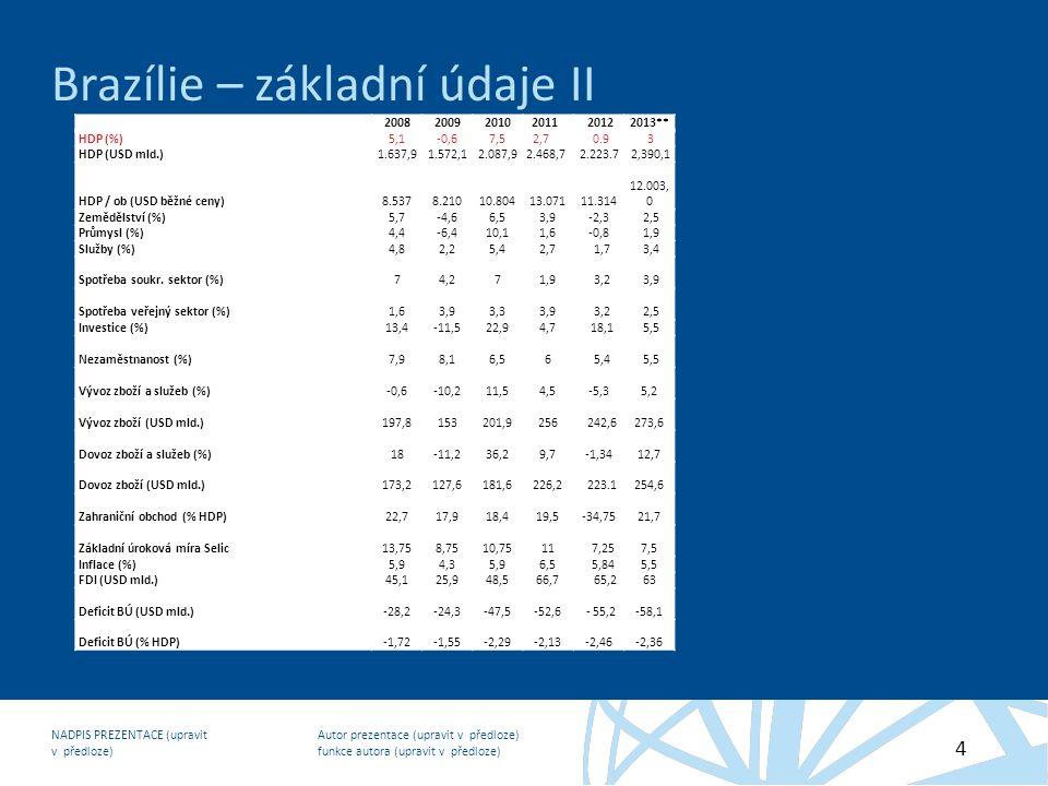 Autor prezentace (upravit v předloze) funkce autora (upravit v předloze) NADPIS PREZENTACE (upravit v předloze) 4 Brazílie – základní údaje II 2008200920102011 20122013** HDP (%)5,1-0,67,52,7 0.9 3 HDP (USD mld.)1.637,91.572,12.087,92.468,7 2.223.7 2,390,1 HDP / ob (USD běžné ceny)8.5378.21010.80413.07111.314 12.003, 0 Zemědělství (%)5,7-4,66,53,9-2,3 2,5 Průmysl (%)4,4-6,410,11,6-0,8 1,9 Služby (%)4,82,25,42,7 1,7 3,4 Spotřeba soukr.