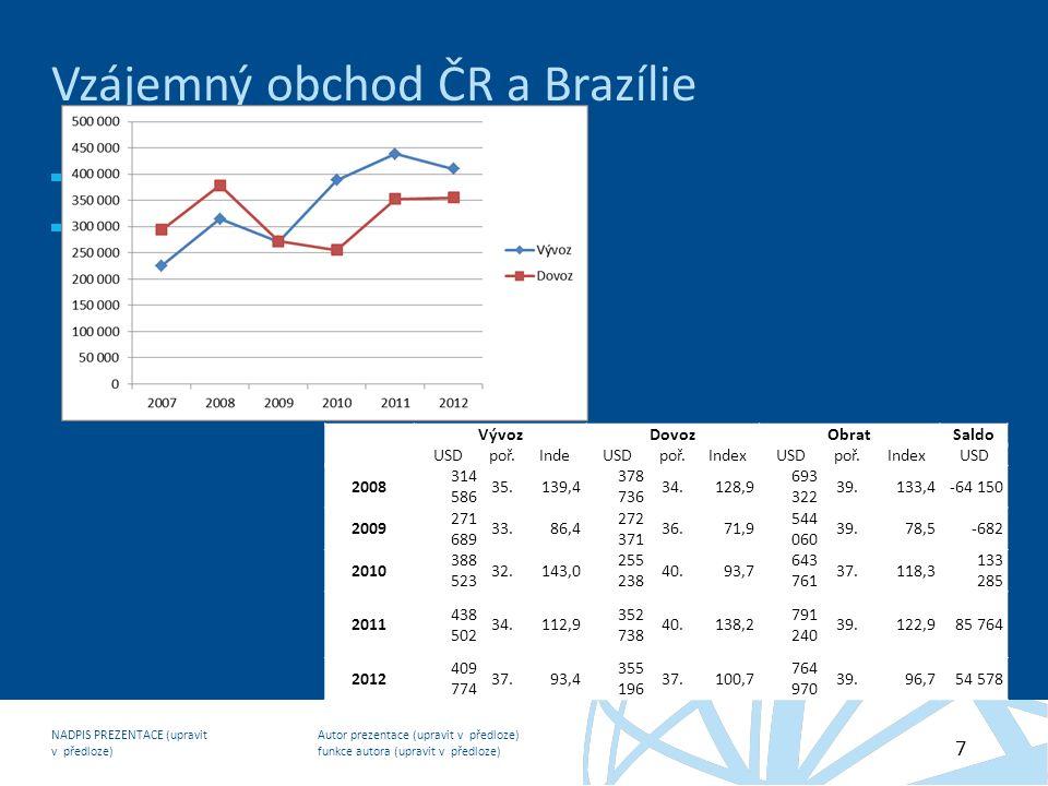 Autor prezentace (upravit v předloze) funkce autora (upravit v předloze) NADPIS PREZENTACE (upravit v předloze) 7 Vzájemný obchod ČR a Brazílie komodi