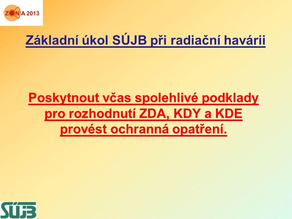 Základní úkol SÚJB při radiační havárii Poskytnout včas spolehlivé podklady pro rozhodnutí ZDA, KDY a KDE provést ochranná opatření.