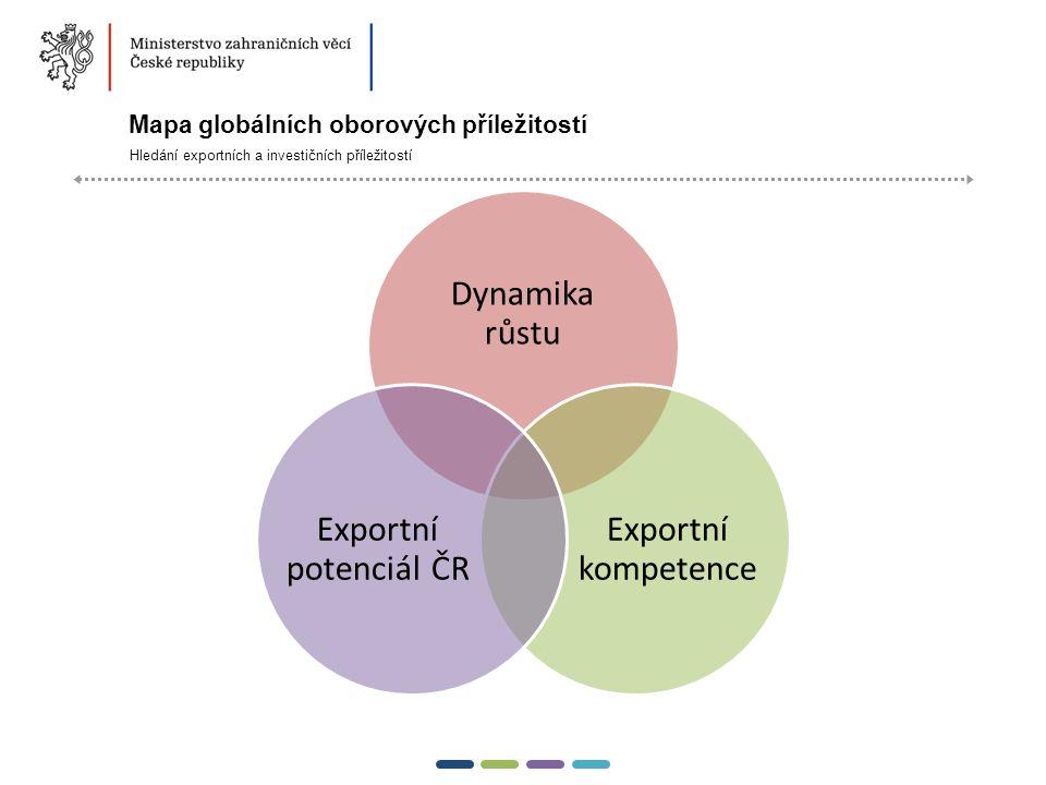 12  Mapa globálních oborových příležitostí Hledání exportních a investičních příležitostí Dynamika růstu Exportní kompetence Exportní potenciál ČR