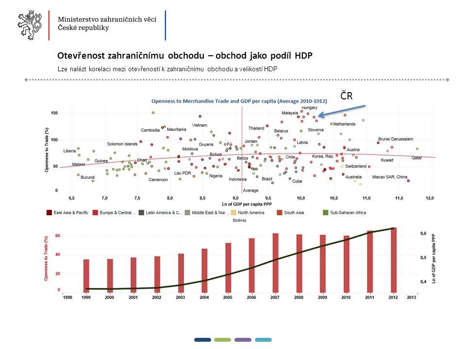 3  Otevřenost zahraničnímu obchodu – obchod jako podíl HDP Lze nalézt korelaci mezi otevřeností k zahraničnímu obchodu a velikostí HDP 20142015 ČR