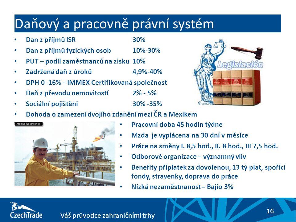 16 Váš průvodce zahraničními trhy Daňový a pracovně právní systém Dan z příjmů ISR 30% Dan z příjmů fyzických osob 10%-30% PUT – podíl zaměstnanců na zisku 10% Zadržená daň z úroků 4,9%-40% DPH 0 -16% - IMMEX Certifikovaná společnost Daň z převodu nemovitostí 2% - 5% Sociální pojištěni 30% -35% Dohoda o zamezení dvojího zdanění mezi ČR a Mexikem Pracovní doba 45 hodin týdne Mzda je vyplácena na 30 dní v měsíce Práce na směny I.
